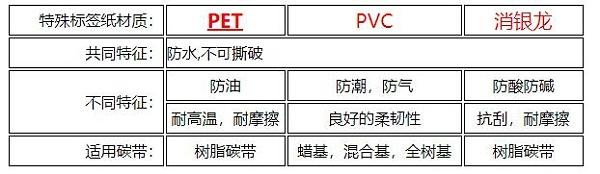 蔬菜和生鲜食品包装价签纸的选择